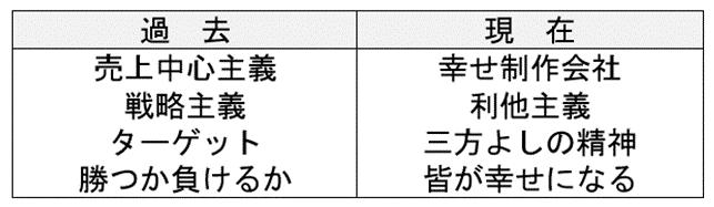 Kako_genzai